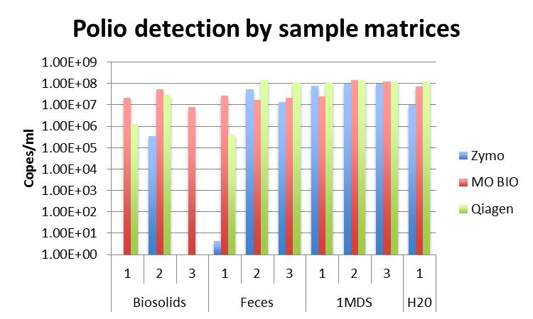 Polio detection by sample matrices
